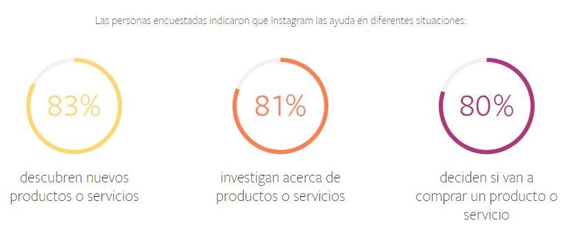 estadísticas sobre instagram