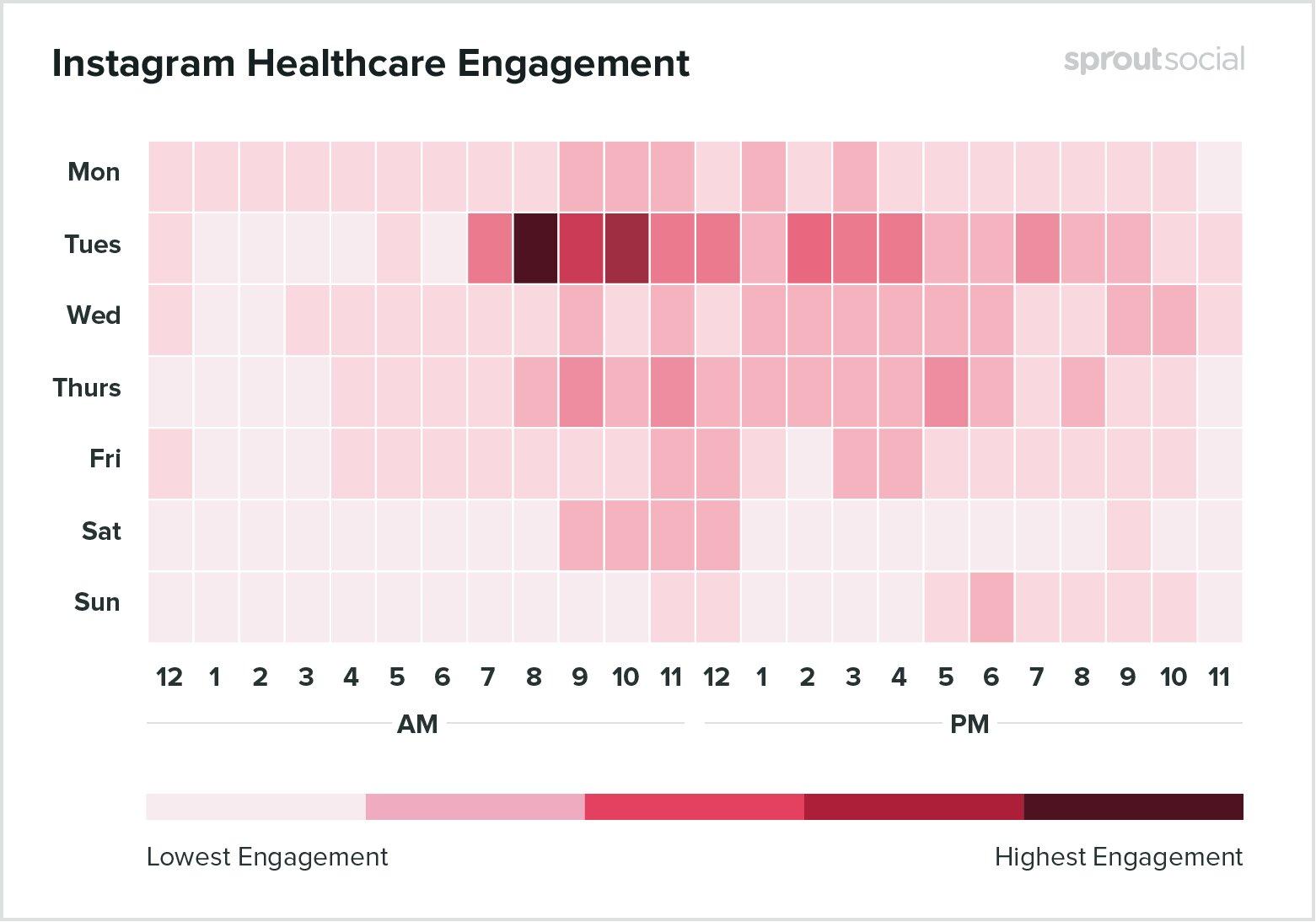 mejores horas para publicar en instagram. Sector de la salud