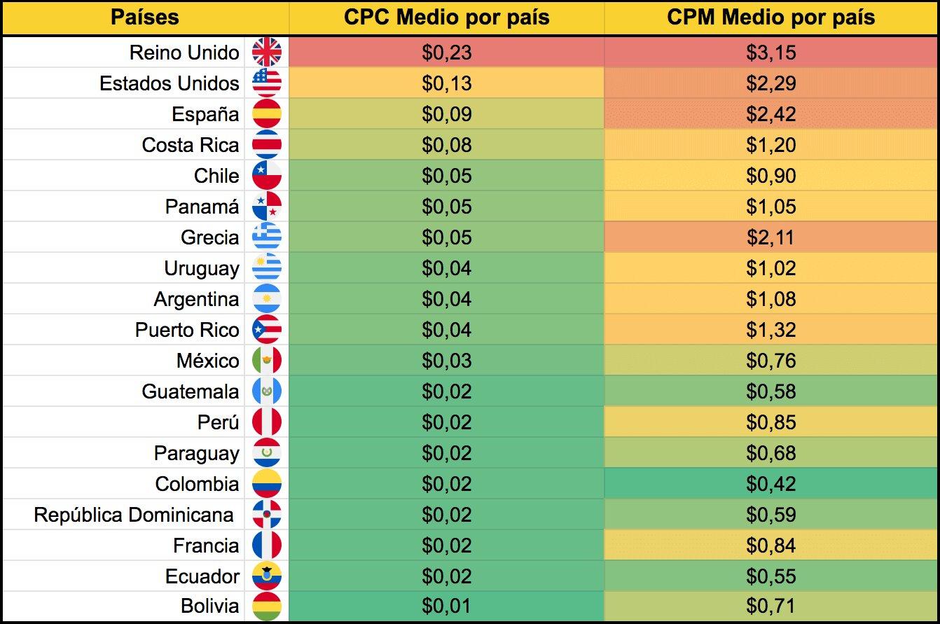 coste de la publicidad en facebook por país