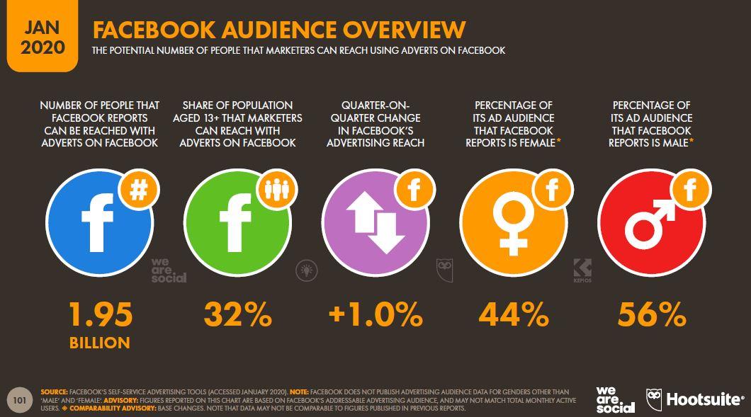 usuarios a los que los anunciantes pueden alcanzar con sus publicidades en Facebook