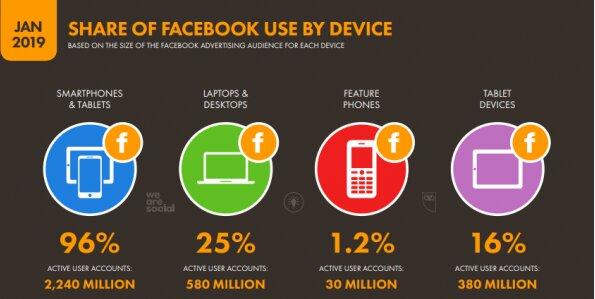 Uso de Facebook por dispositivo