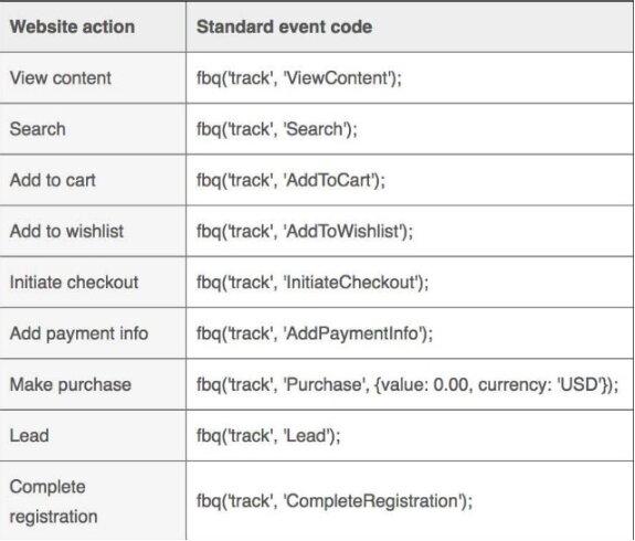 eventos estándares para añadir al píxel de Facebook