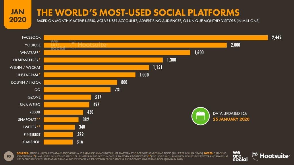 publicidad en redes sociales y plataformas online. Las redes sociales más usadas