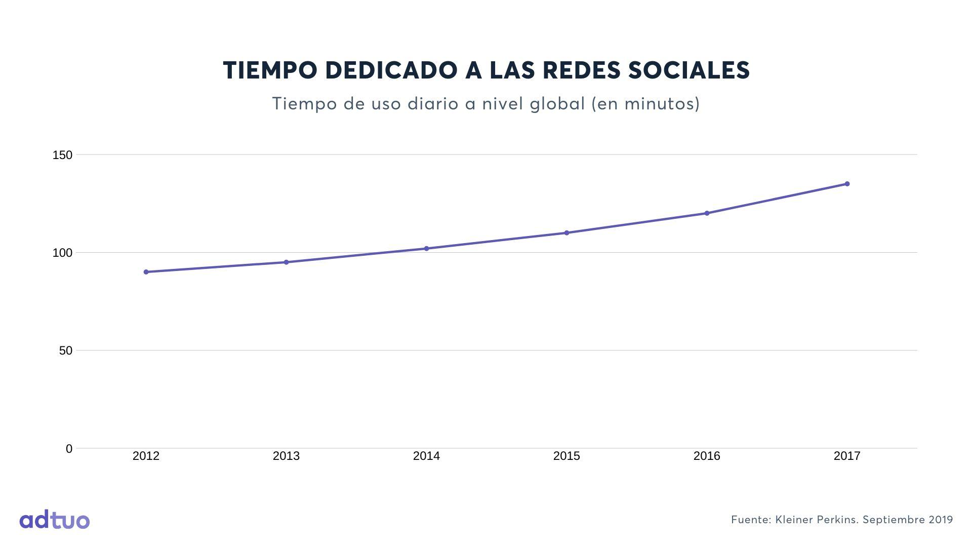Tiempo dedicado a las redes sociales