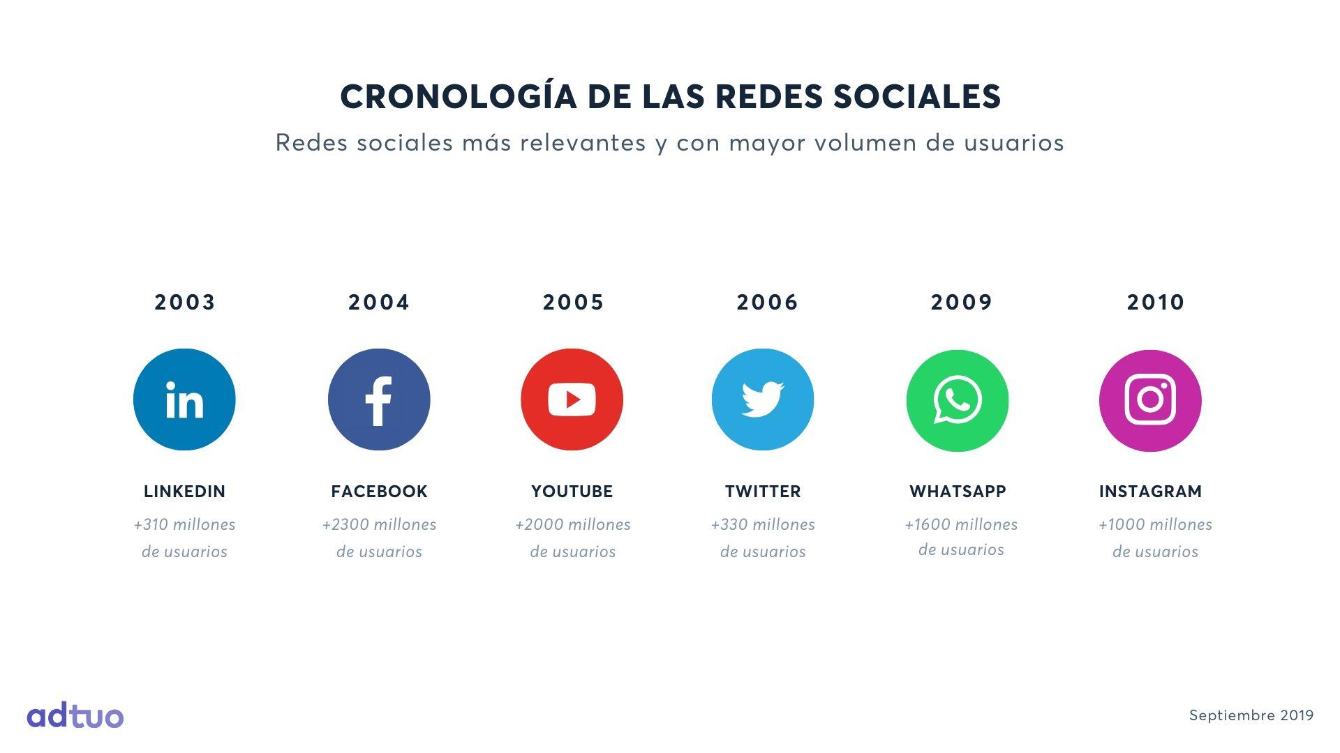 Cronología de las redes sociales