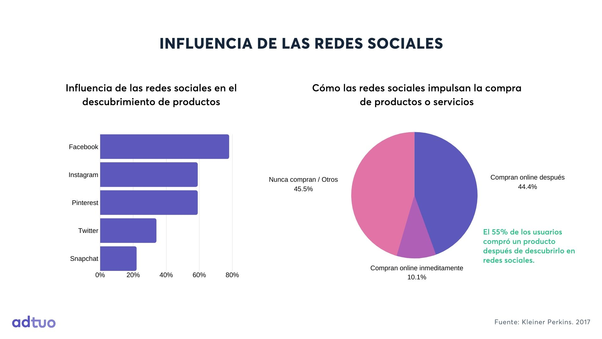 Influencia de las redes sociales en el descubrimiento de productos y compra