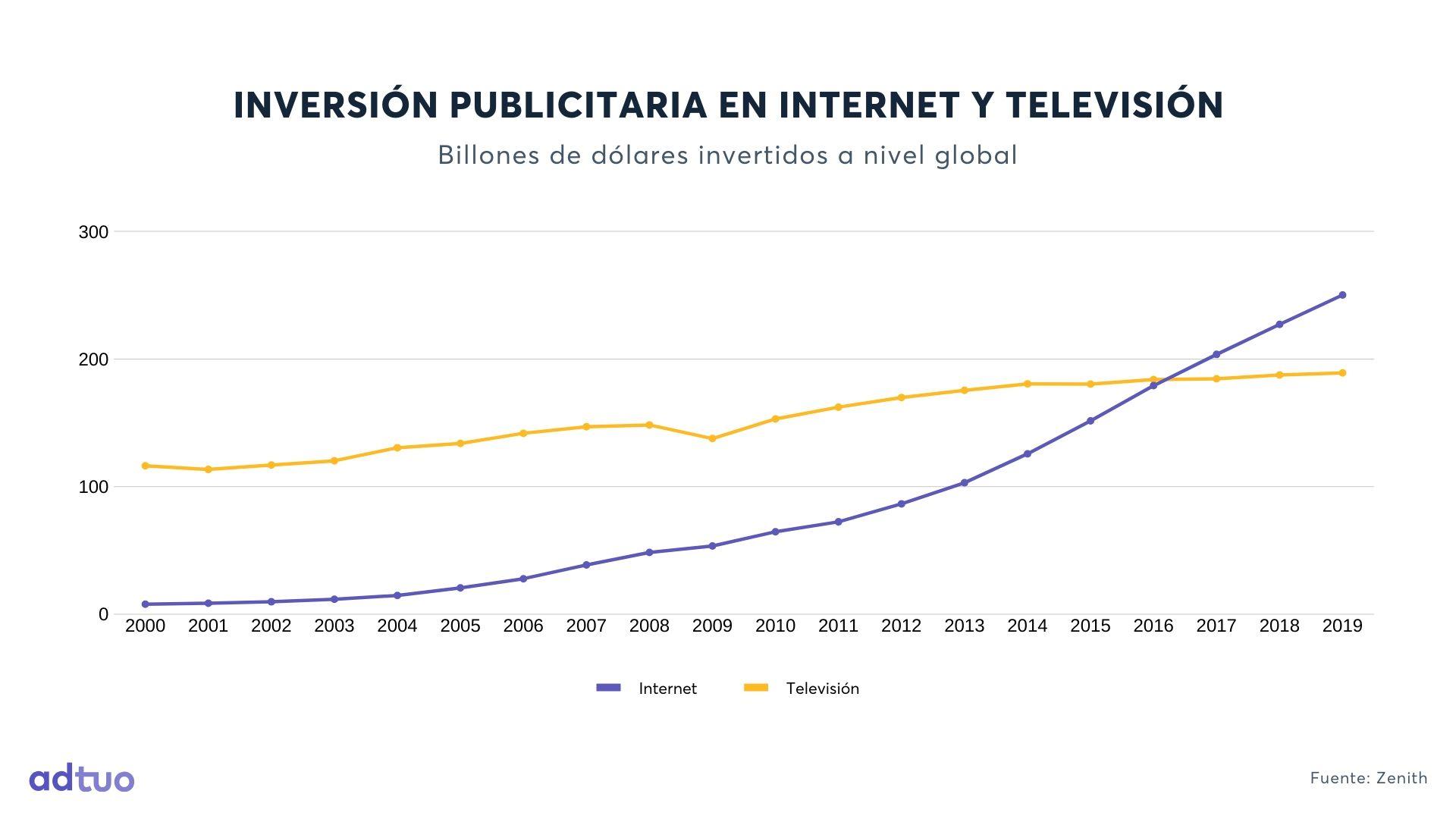 Inversión publicitaria en Internet vs TV