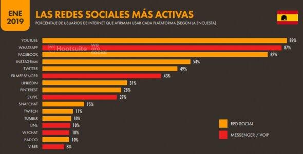 plataformas sociales más activas en España