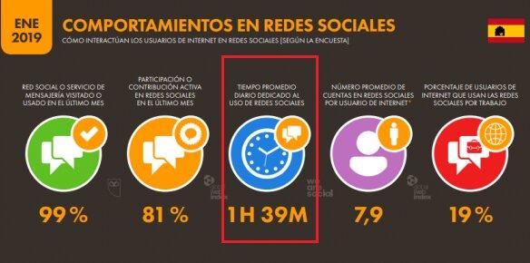 comportamiento de los españoles en redes sociales