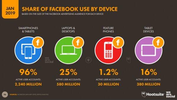 comportamiento en Facebook según el dispositivo