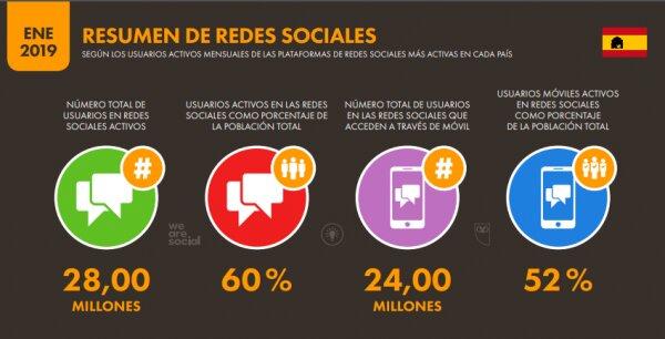 resumen de redes sociales en España