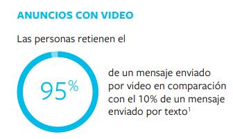 Anuncios con videos vs anuncios de texto - Adtuo