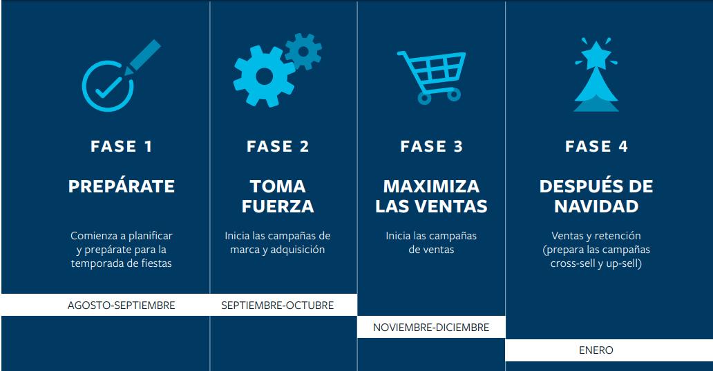 Fases para planificar las campañas de marketing en redes sociales