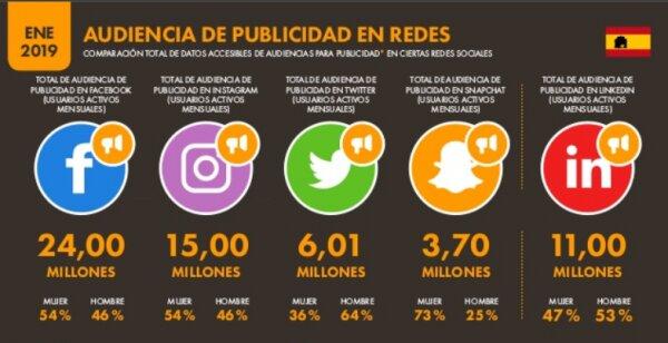 audiencia de publicidad en redes sociales