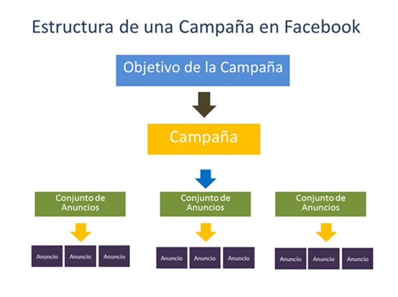 que es facebook ads. Estructura de campaña