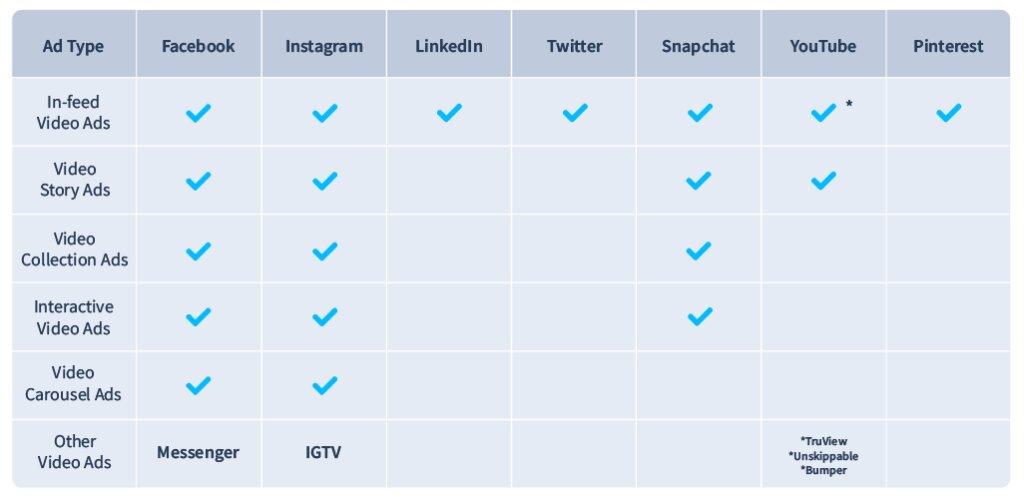 Formato video. Anuncios en redes sociales