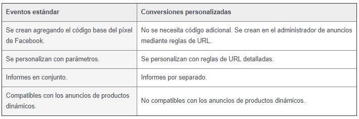 eventos estándar y conversiones Personalizadas de facebook ads