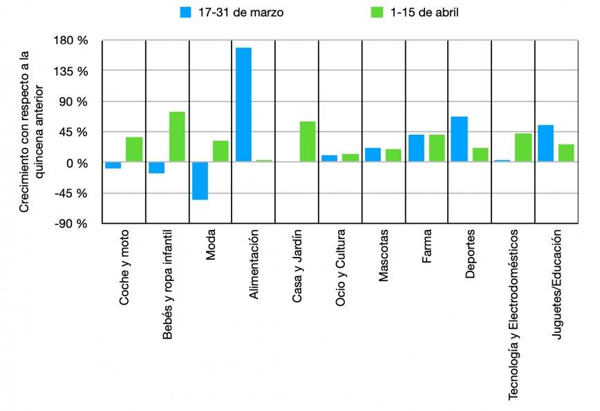 gráfica sobre el crecimiento de sectores durante el Covid
