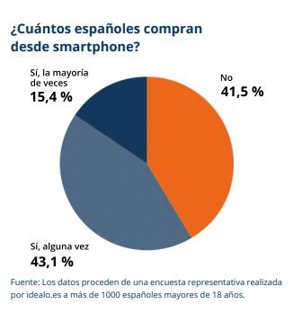 gráfica sobre el número de españoles que compran por móvil