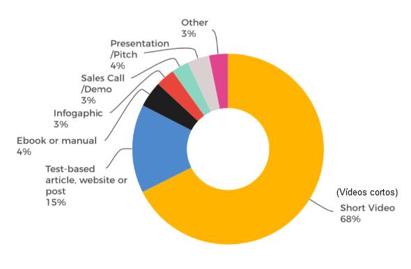 estadísticas sobre la retransmisión de vídeo en directo