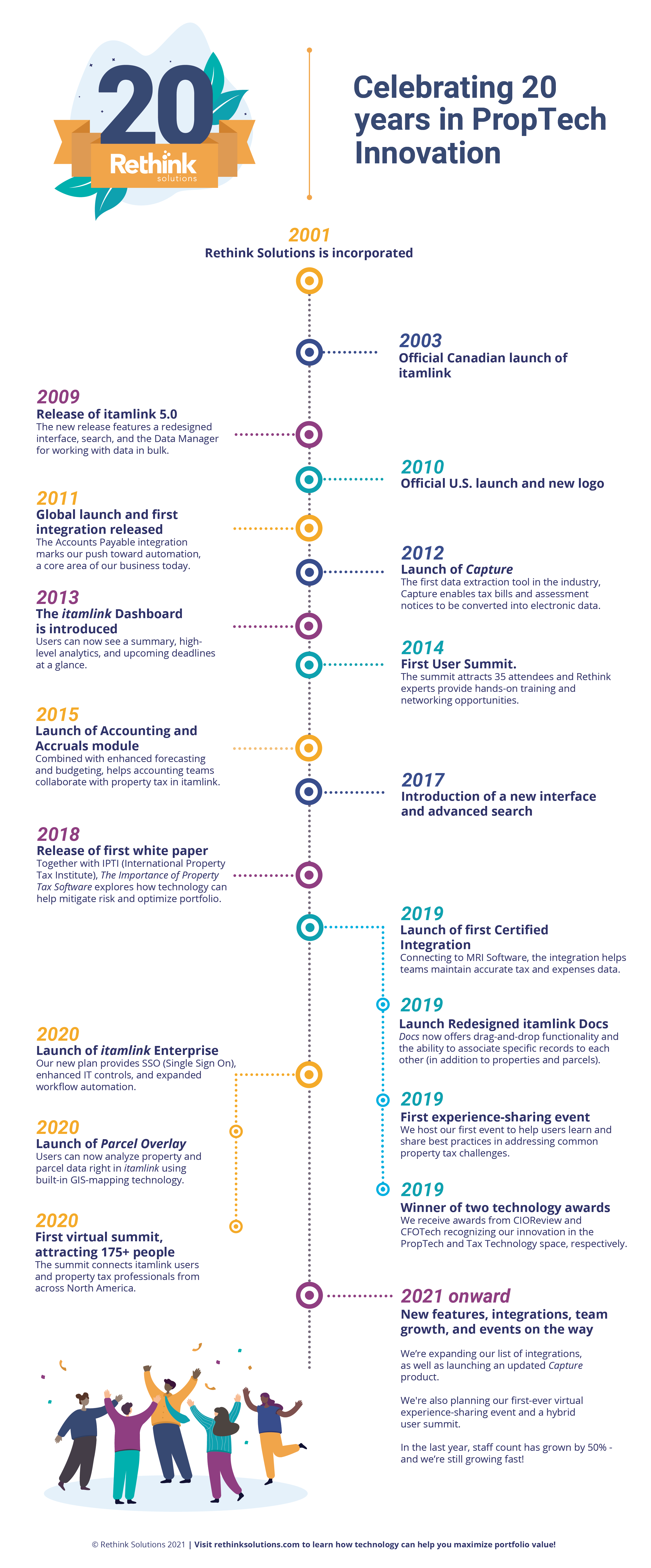 infographic timeline of the rsi 20 year anniversary history from 2001 to 2021