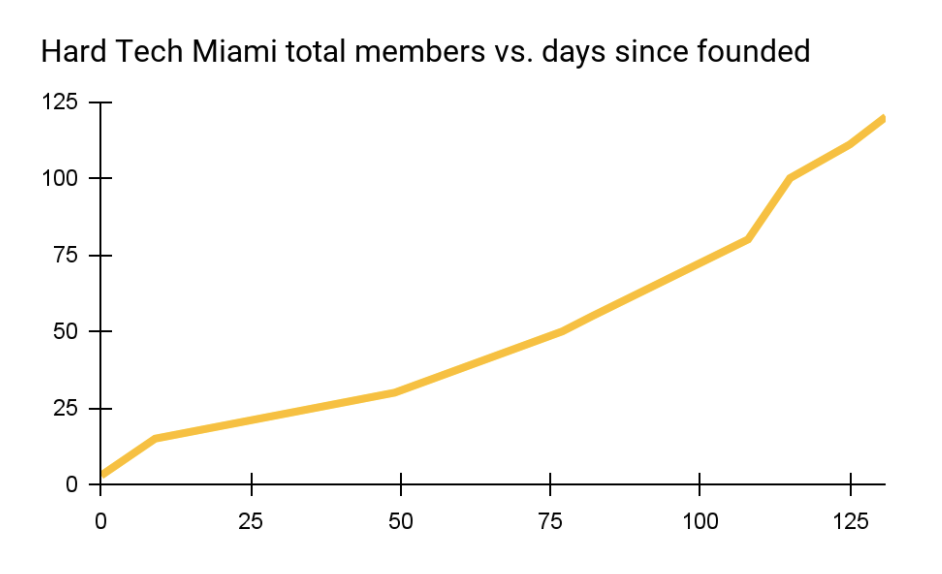 Hard Tech Miami explosive growth