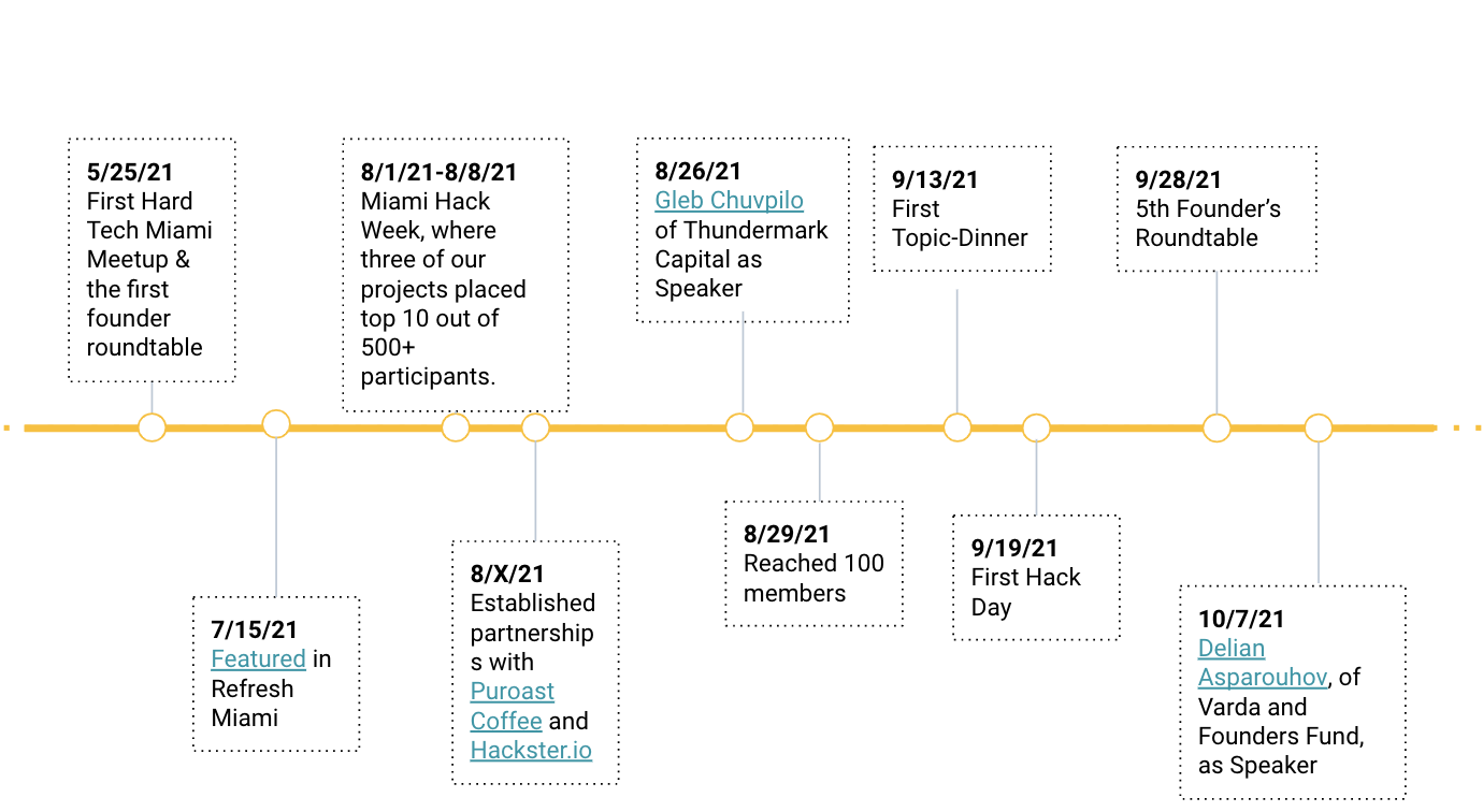 Hard Tech Miami execution timeline