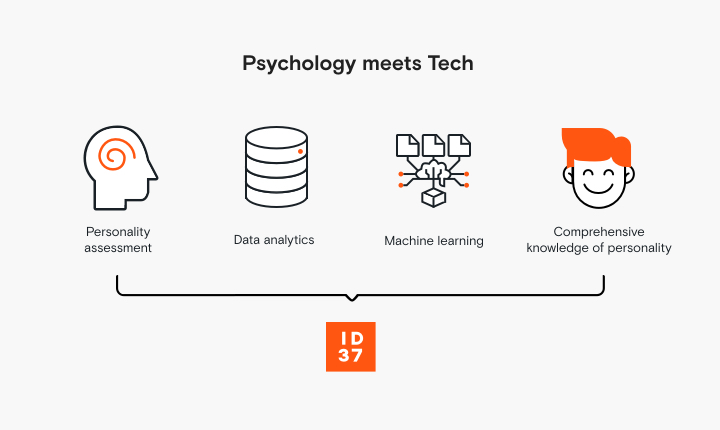ID37 combines science-based personality diagnostics with technology