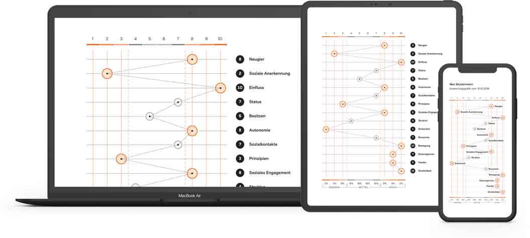 ID37 Persönlichkeitsprofil - für Matching-Plattformen