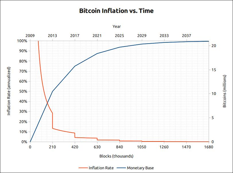 bitcoin inflation versus time