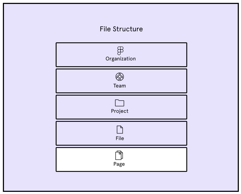 Image from    Figma help documentation   .