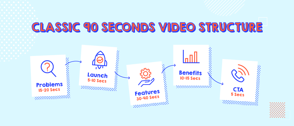 Explainer-Video-Structure-new