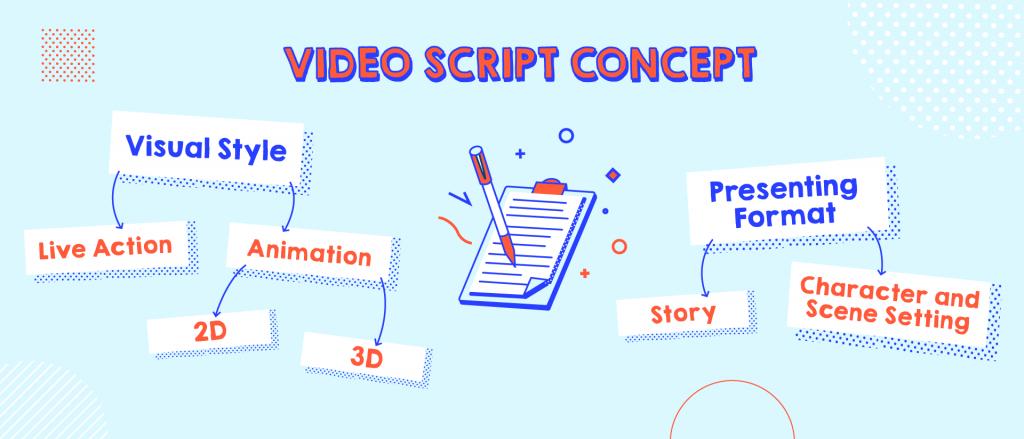 explainer video concept