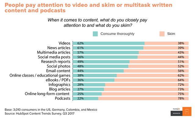 stats on different types of content