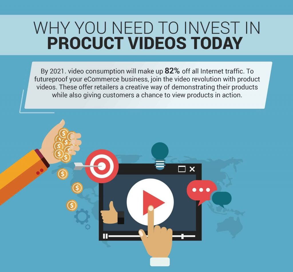 Infographics on Product Videos