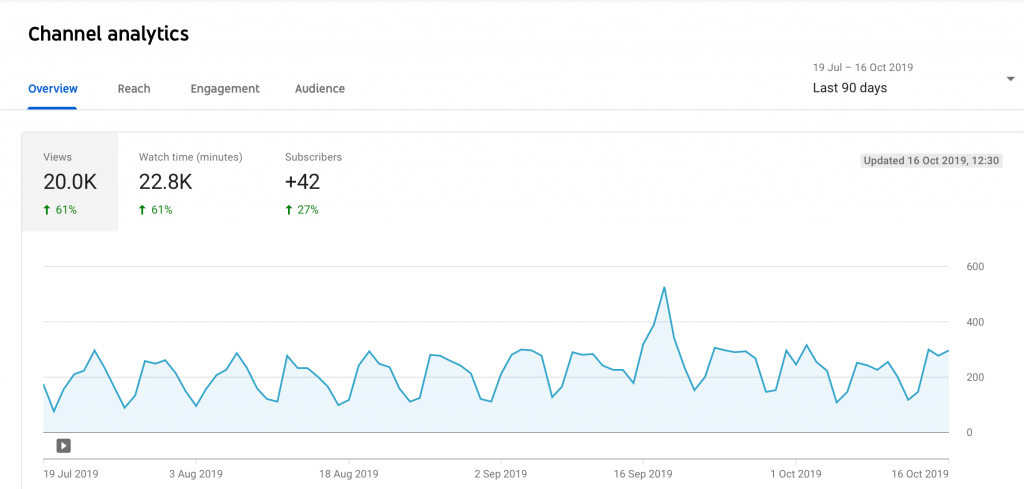 youtube analytics for channel and videos