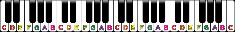 full piano note chart
