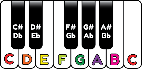 chromatic chart of piano notes