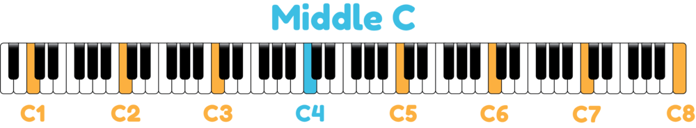 piano keyboard showing middle C