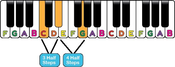 minor piano chord shape