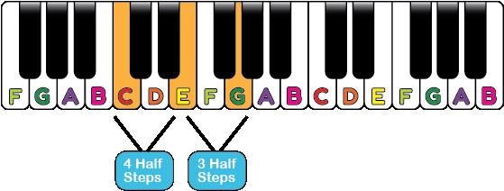 major piano chord shape