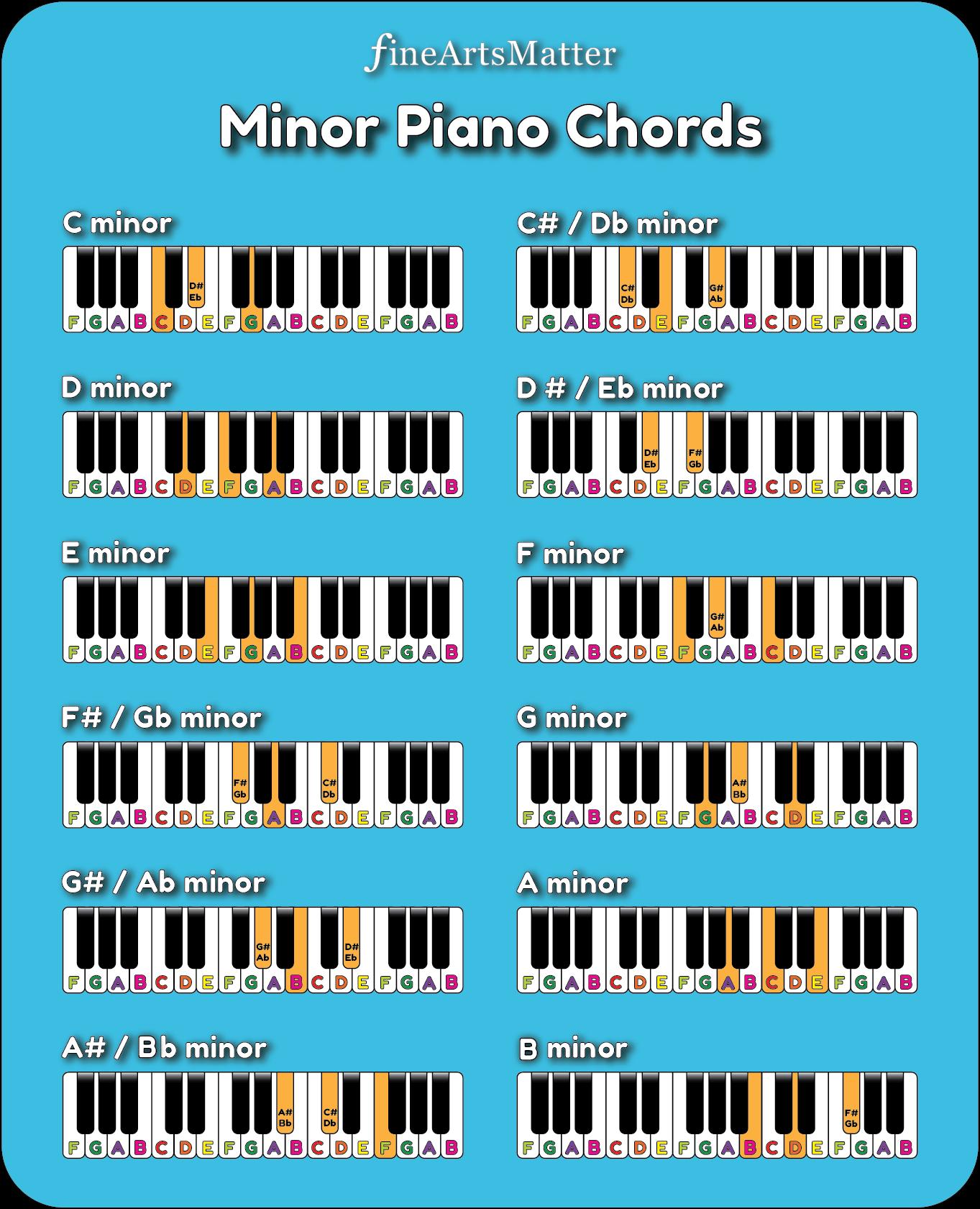 full chart of minor piano chords