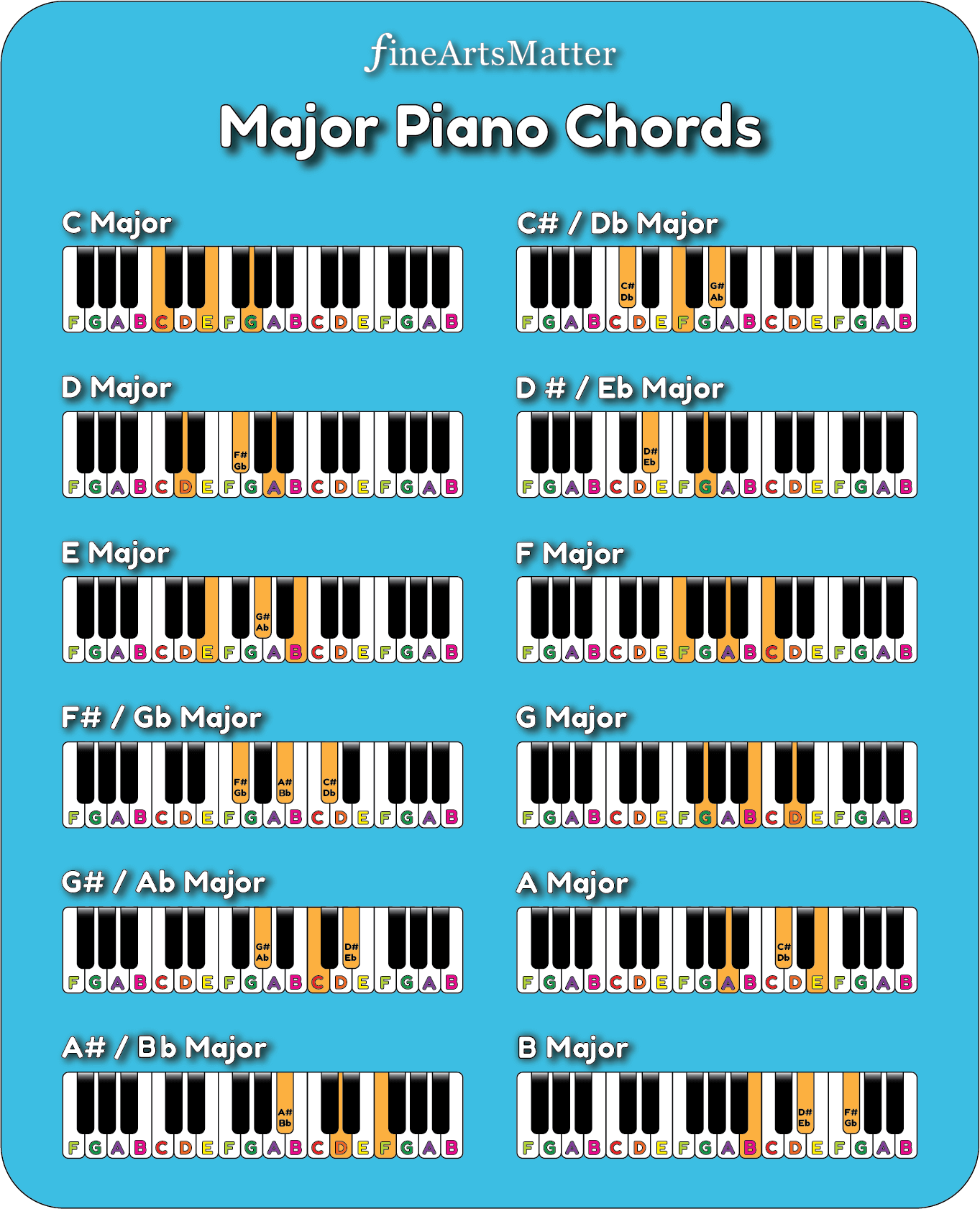 Easy Piano Chords for Beginners of All Ages