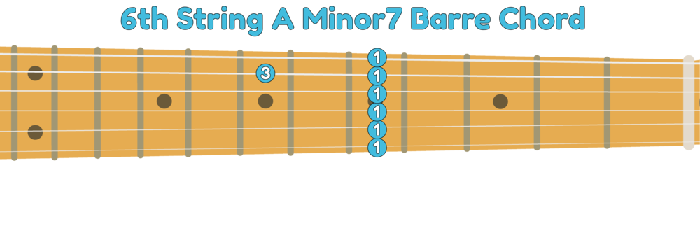 6th string A minor 7th guitar barre chord shape