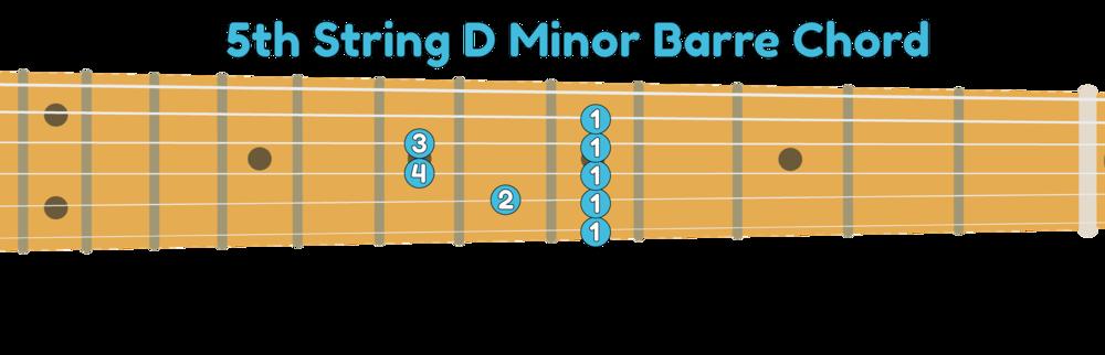 5th string D minor guitar barre chord shape