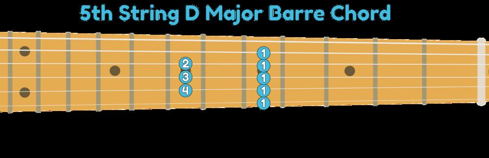 5th string D major guitar barre chord shape