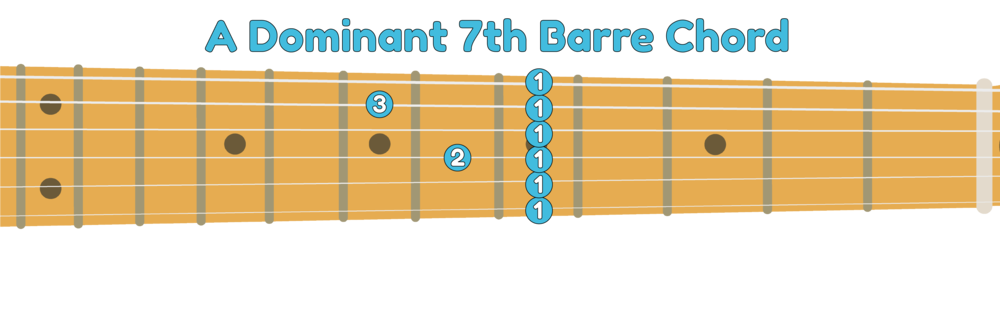 6th string A7 guitar barre chord shape