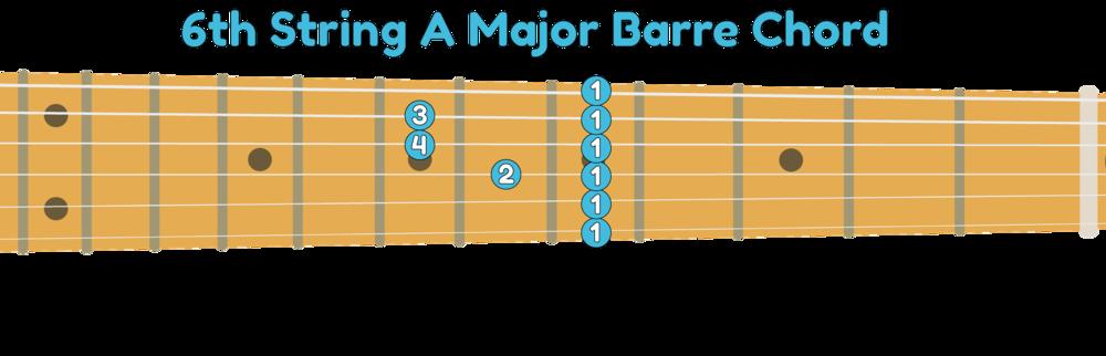 6th string A major guitar barre chord shape