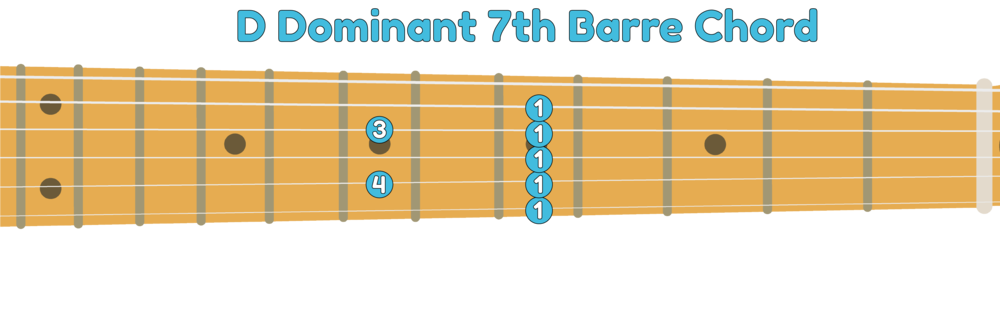 5th string D7 guitar barre chord shape