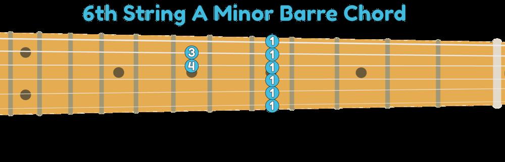 6th string guitar A minor barre chord shape